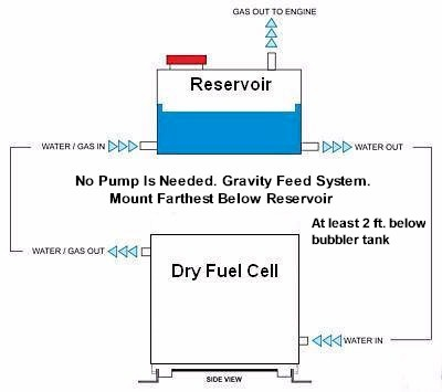 hydrogen dry cell illustration